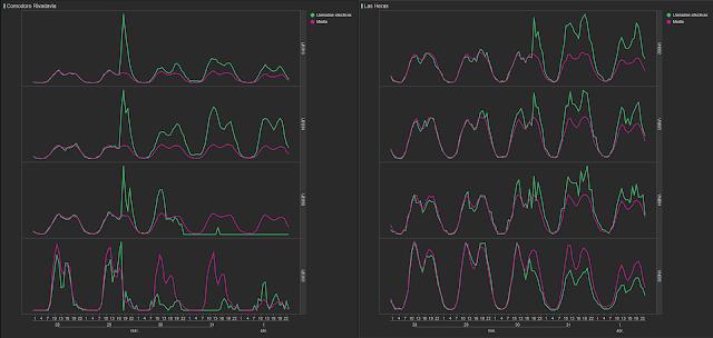 Figura 7: comparativa entre los valores reales de llamadas por hora y los patrones habituales para dos de los municipios del estudio. Izquierda: Comodoro Rivadavia, perteneciente a la zona de afectación alta. Derecha: Las Heras, de afectación baja.