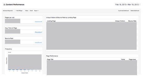 Panel Content Performance - Google Analytics