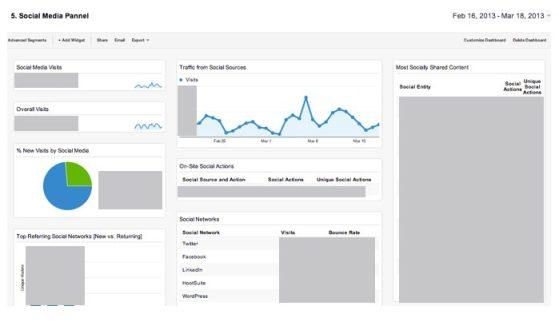 Social Media Pannel - Google Analytics
