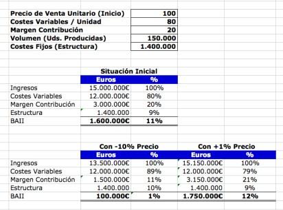 hoja de cálculo pricing