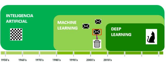 Figura 1: Desde los años 50 distintas áreas de la IA, primero el ML y luego el DL han supuesto grandes disrupciones.
