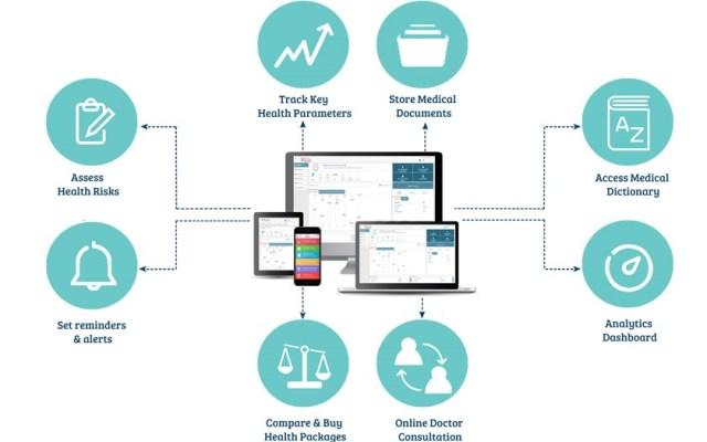Características de Plataformas EHR EMR PHR imagen