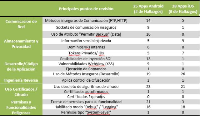 Estadística General de Resultados del Análisis imagen