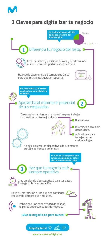 Infografía para digitalizar tu negocio
