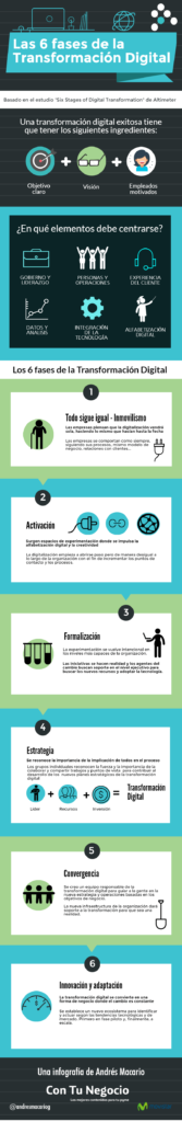 infografia-fases-transformacion-digital