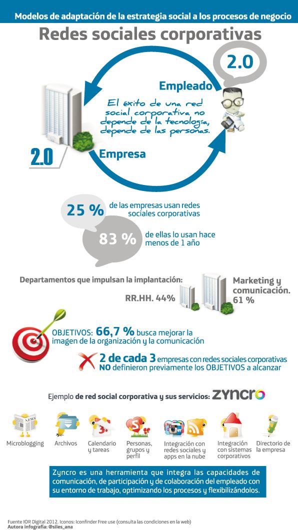 infografiaredsocialcorporativa2