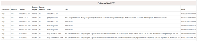 IOCSeeder Ejemplo de listado de peticiones web imagen