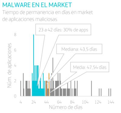 malware en el lmarket imagen
