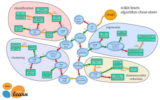 http://www.datasciguide.com/content/scikit-learn-algorithm-cheat-sheet/