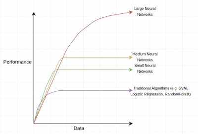 Figura 6: Evolución del rendimiento del algoritmo según el volumen de datos disponibles.