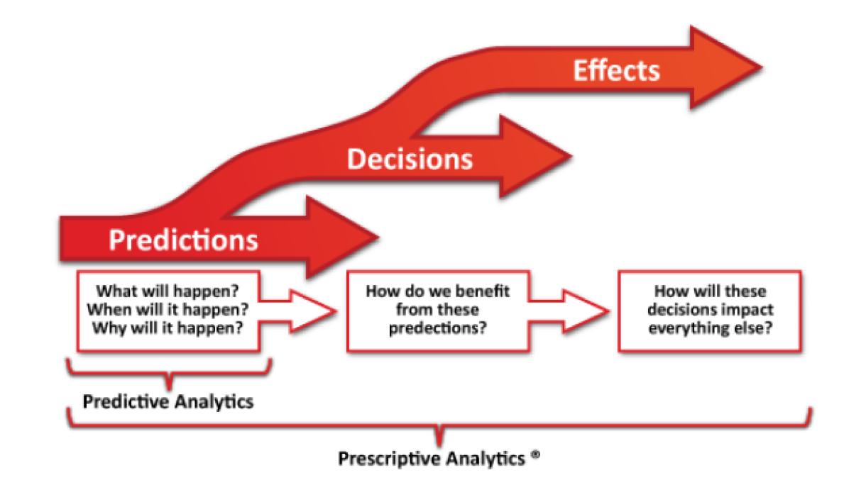 Figura 3: las tres fases de la analítica (fuente).
