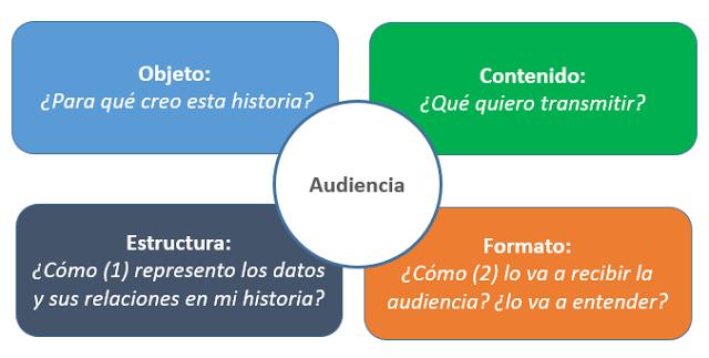Preguntas previas para preparar una Data Story.