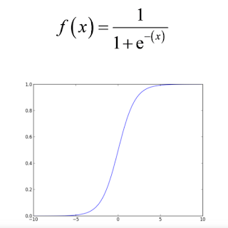 Figura 2: Función sigmoidea.