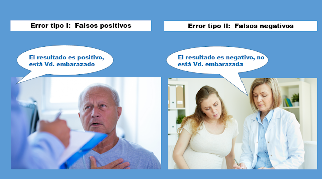 Tipos de error en Machine Learning.