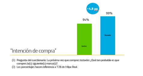 Gráfico que muestra la intención de compra en %