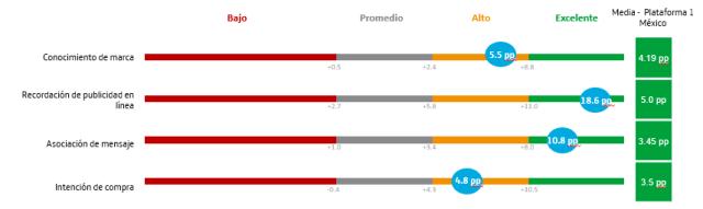 Gráfico que muestra que  el mensaje de marca ha sido entendido y recordado por la audiencia escogida.