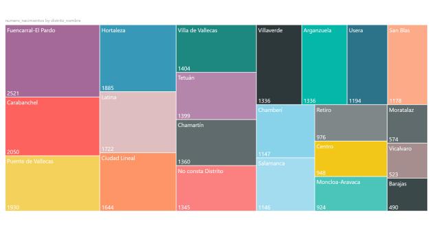 Figura 11: Visualización del número de nacimientos por distrito diagrama árbol