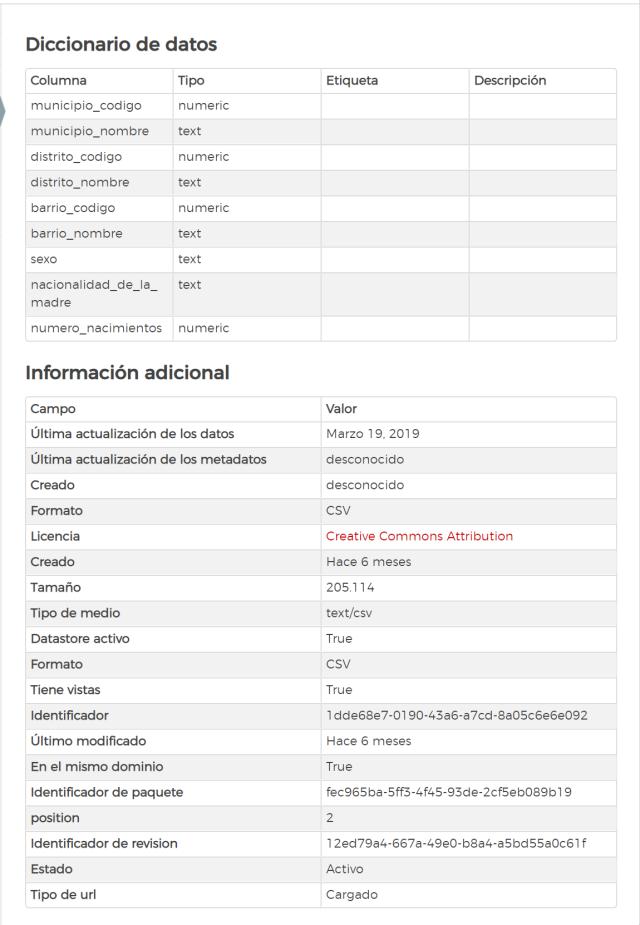 Figura 2: Información adicional de la ficha de datos.
