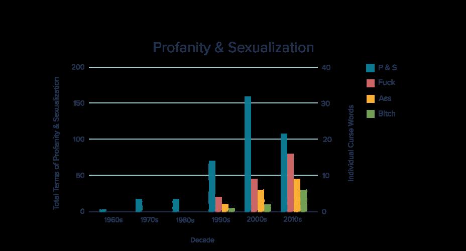 Figura 3: Número de palabras obscenas o con carga sexual a lo largo de las décadas.