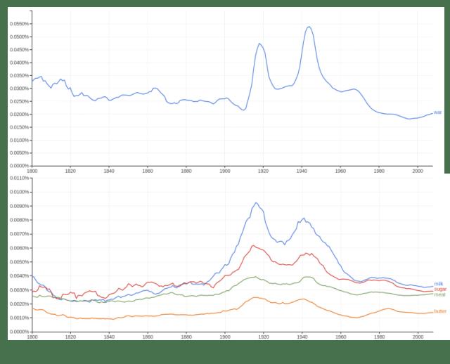 Figura 2: Evolución del porcentaje de aparición de las palabra war (arriba) y milk, sugar, meat y butter (abajo) en documentos a lo largo del tiempo.