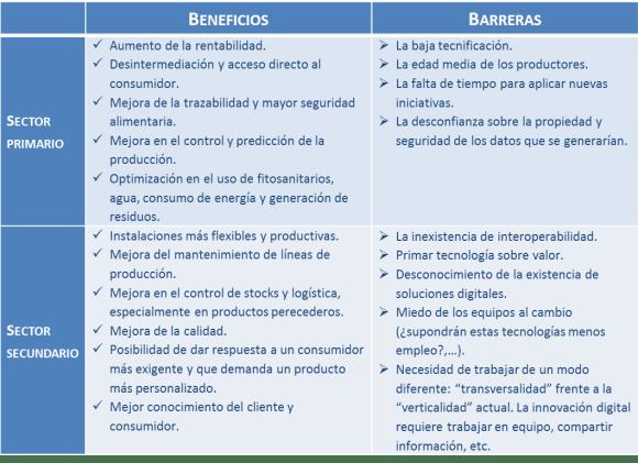 Beneficios y barreras Industria Agroalimentaria en entorno 4.0