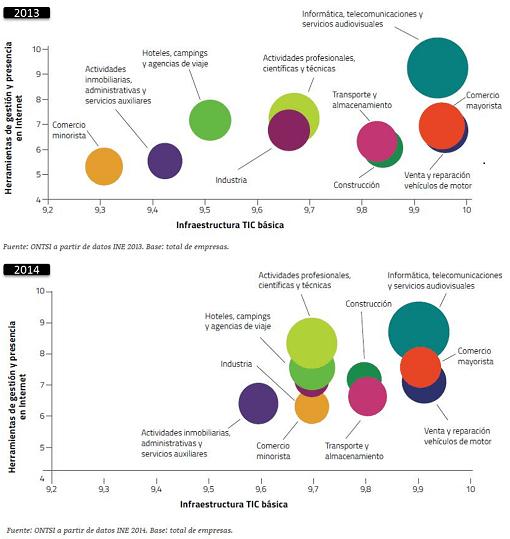 Comparativa adopción tecnología Pymes-Grandes Empresas