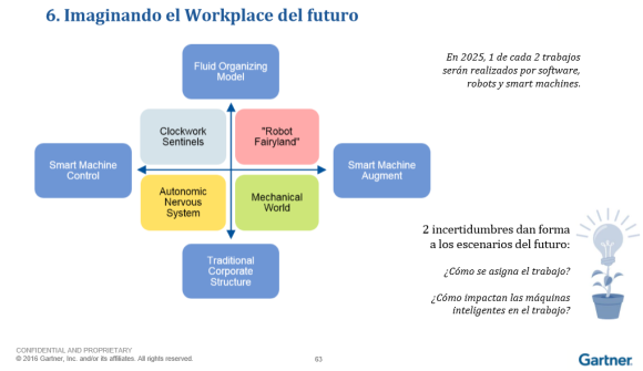 gartner-workplace-del-futuro