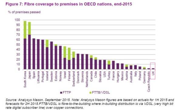 Cobertura Fibra países OCDE 2015