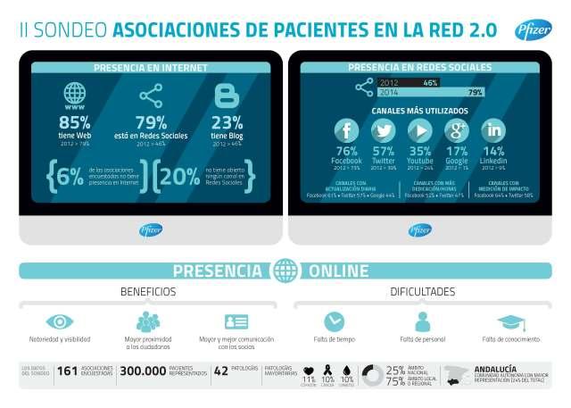 Infografía II Sondeo Pfizer Asociaciones Pacientes 20
