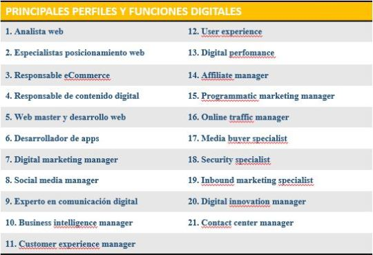 Perfiles profesionales en la nueva economía digital