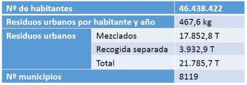 Los residuos urbanos en España