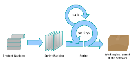 Proceso Scrum. Fuente: Lakeworks en Wikimedia