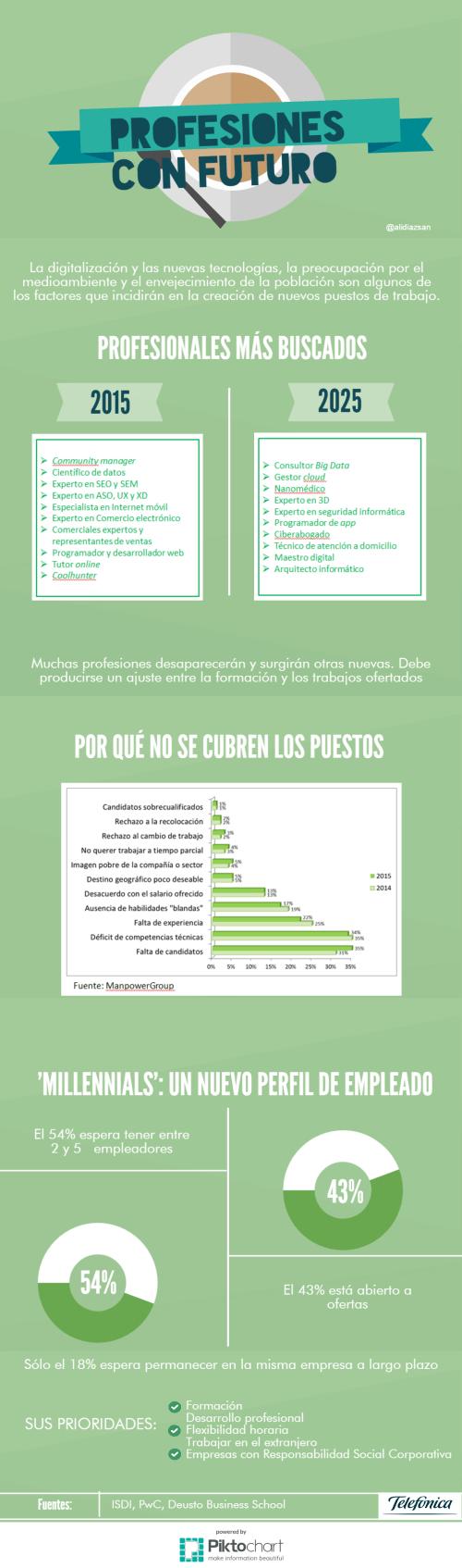 Profesiones con futuro (1)