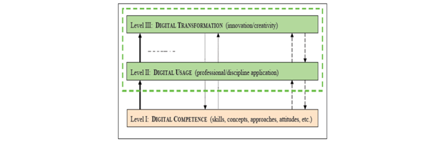"""gráfico informe """"Digital Competence in Practice: An Analysis of Frameworks"""