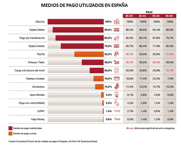 medios-de-pago-en-España