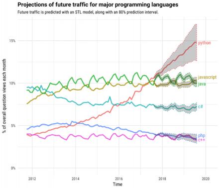 Image Credit: Stack Overflow Previsión del tráfico futuro sobre los principales lenguajes de programación
