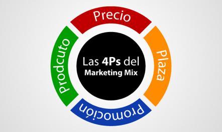 Las 4Ps del Marketing Mix
