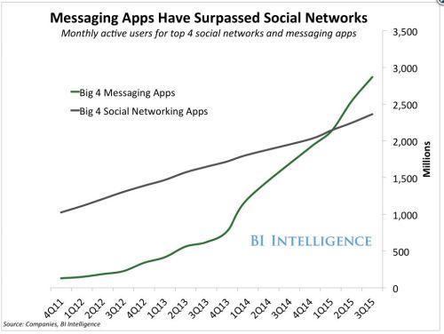 Apps-mensajeria