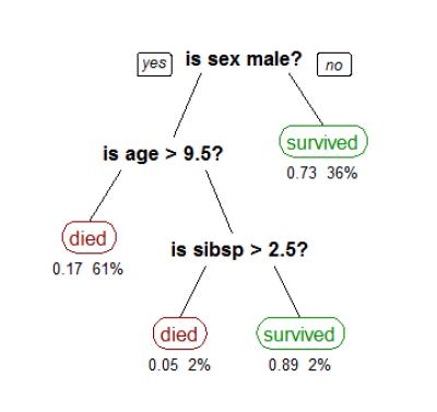 Figura 5: Árbol de Decisión de los supervivientes del Titanic. (fuente)