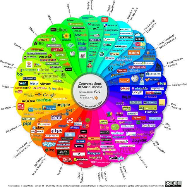 7 Citas Célebres Sobre Redes Sociales Think Big Empresas