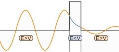 Efecto túnel de una partícula sobre un potencial V>E