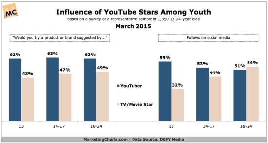 Gráfico1_Influencia de YouTube