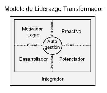 Tres niveles de liderazgo