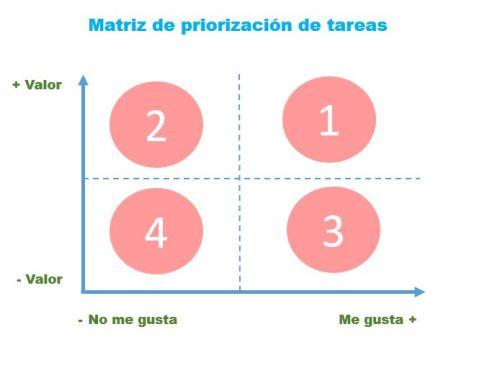 Matriz de priorización de tareas