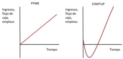 Pyme-startup