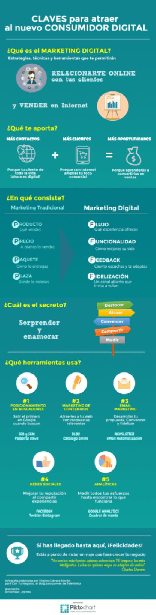 claves-para-atraer-al-nuevo-consumidor-digital-infografia