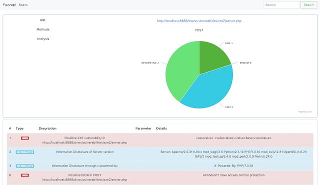 Informe de resultados de FuzzApi