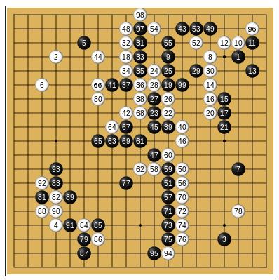 Figura 3: Primeras 99 jugadas de la partida de AlphaGo vs Lee Sedol (fuente)
