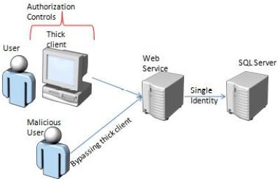 Estructura de Cliente/Servidor (Bypass Aplicativo Cliente)