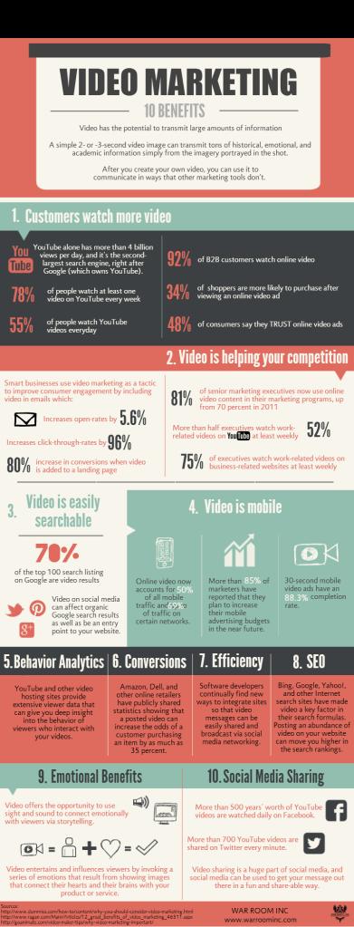 infografía Video-Marketing-3
